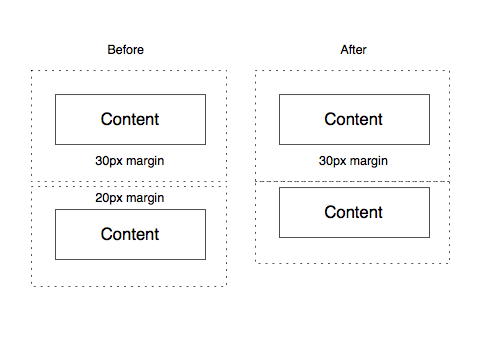 Collasping margins in CSS